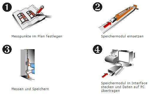 Nedo mEsstronic ist das elektronische Längenmesswerkzeug für den Profi-Handwerker.